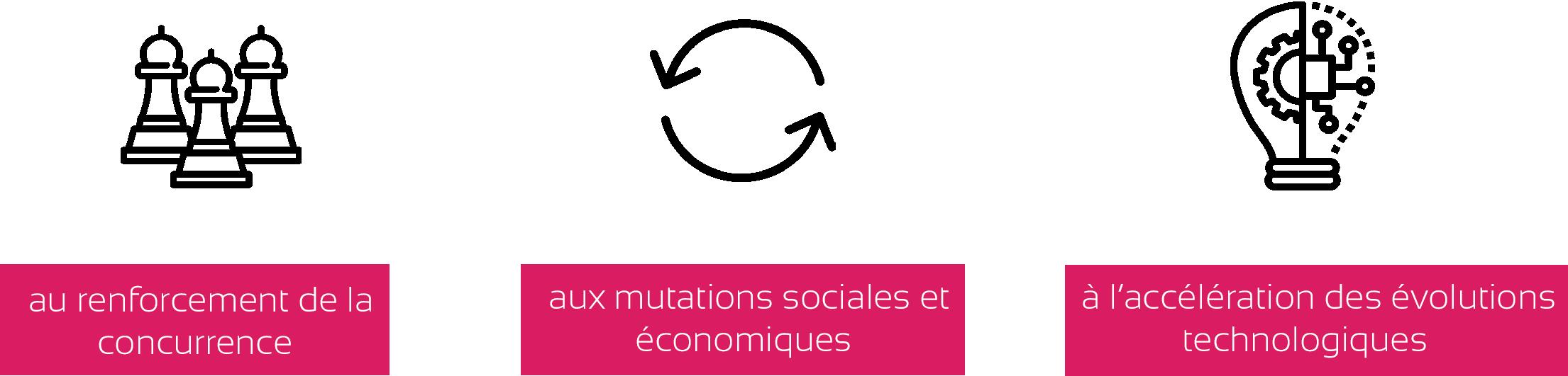 Les PME-PMI sont confrontées au renforcement de la concurrence, aux mutations sociales et économiques et à l'accélération des évolutions technologiques.